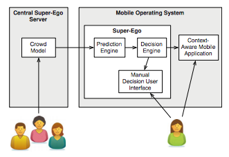 The architecture of the Super-Ego framework, containing two main components: a centralized crowd model and a local client, embedded within the mobile operating system